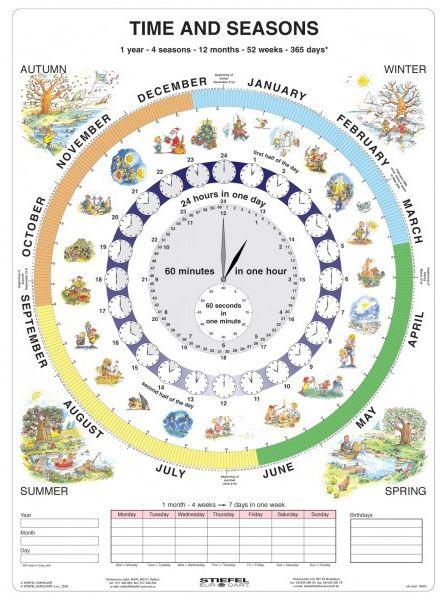 Time and Seasons - Čas v angličtině - tabulka A4 - lamino (21 x 30 cm)