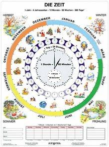 Zeit - Čas v němčině - tabulka A4