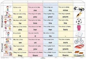 Osobní zájmena v angličtině - tabulka A4