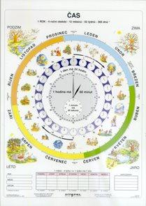 Čas - tabulka A4