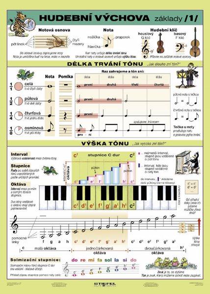Hudební výchova 1 - tabulka A4 - lamino (21 x 30 cm)