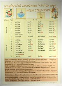 Skloňování vzorů podstatných jmen rodu středního /70×100/