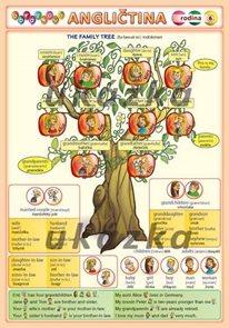 Obrázková angličtina - rodina, karta A5