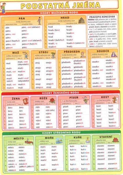 Podstatná jména /lamino A5/ - A5, lamino
