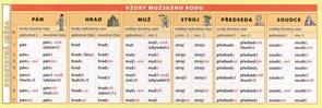 Vzory podstatných jmen - záložka