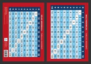 Přehledová tabulka učiva - Matematika - Tabulka násobků