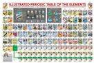 Puzzle Ilustrovaná periodická tabulka prvků XL 500 dílků